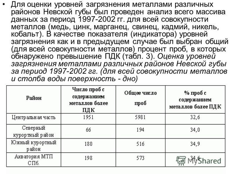 Для оценки уровней загрязнения металлами различных районов Невской губы был проведен анализ всего массива данных за период 1997-2002 гг. для всей совокупности металлов (медь, цинк, марганец, свинец, кадмий, никель, кобальт). В качестве показателя (ин
