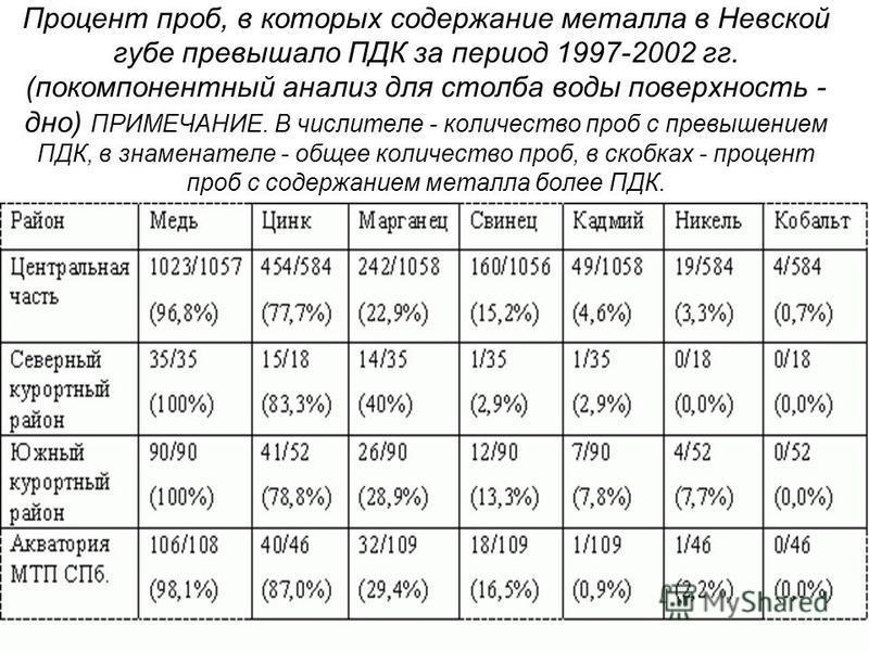 Процент проб, в которых содержание металла в Невской губе превышало ПДК за период 1997-2002 гг. (покомпонентный анализ для столба воды поверхность - дно) ПРИМЕЧАНИЕ. В числителе - количество проб с превышением ПДК, в знаменателе - общее количество пр
