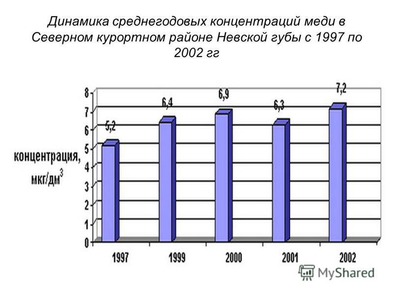 Динамика среднегодовых концентраций меди в Северном курортном районе Невской губы с 1997 по 2002 гг