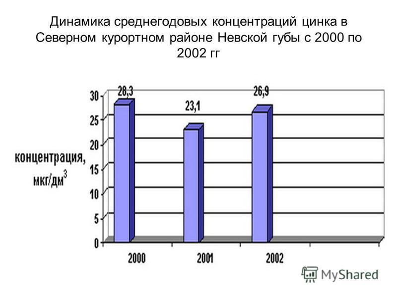 Динамика среднегодовых концентраций цинка в Северном курортном районе Невской губы с 2000 по 2002 гг