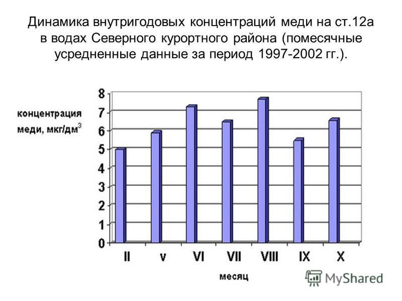 Динамика внутригодовых концентраций меди на ст.12 а в водах Северного курортного района (помесячные усредненные данные за период 1997-2002 гг.).