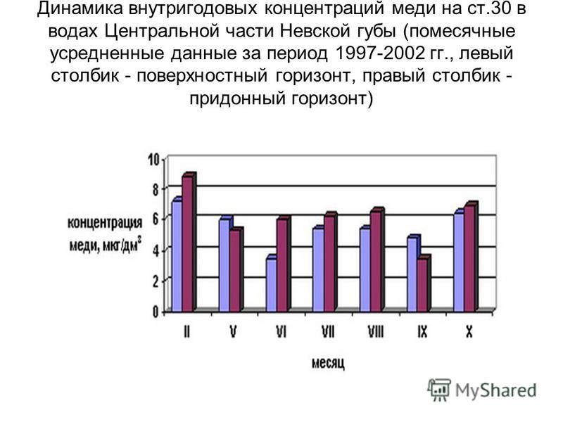 Динамика внутригодовых концентраций меди на ст.30 в водах Центральной части Невской губы (помесячные усредненные данные за период 1997-2002 гг., левый столбик - поверхностный горизонт, правый столбик - придонный горизонт)
