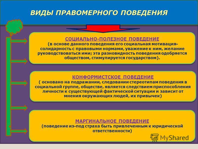 Право 10 СОЦИАЛЬНО-ПОЛЕЗНОЕ ПОВЕДЕНИЕ (в основе данного поведения его социальная мотивация- солидарность с правовыми нормами, уважение к ним, желание руководствоваться ими; эта разновидность поведения одобряется обществом, стимулируется государством)
