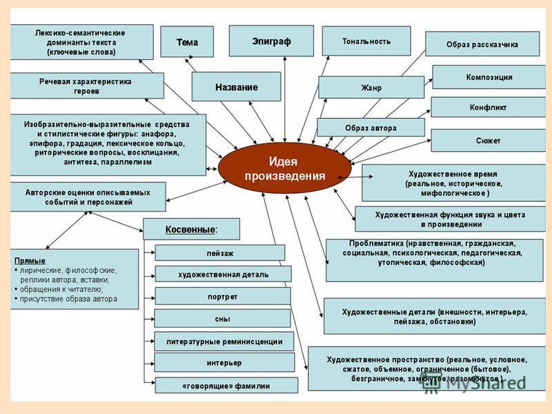 Схемы русского языка анализ