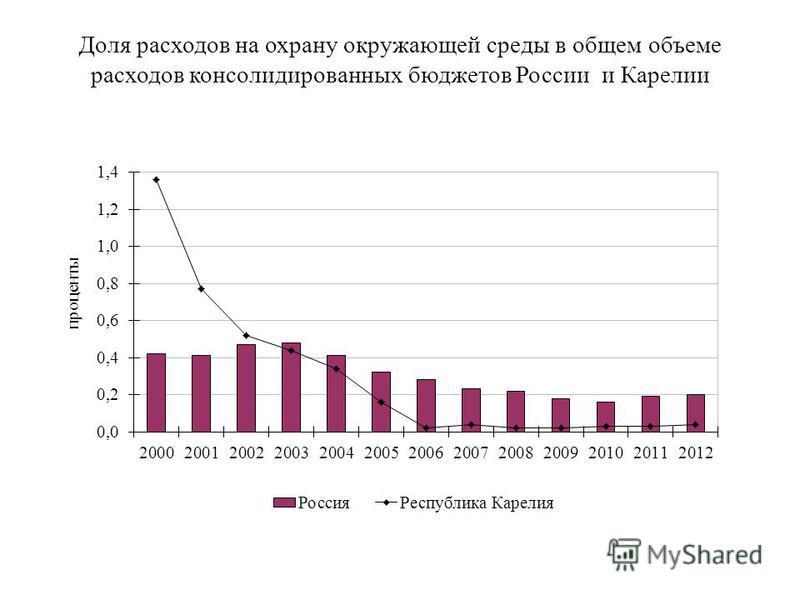 Доля расходов на охрану окружающей среды в общем объеме расходов консолидированных бюджетов России и Карелии