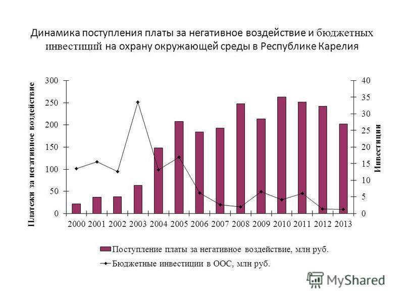 Динамика поступления платы за негативное воздействие и бюджетных инвестиций на охрану окружающей среды в Республике Карелия