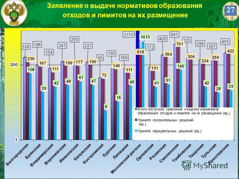 27 Заявление о выдаче нормативов образования отходов и лимитов на их размещение 27