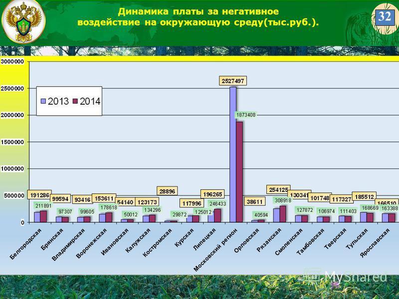 32 Динамика платы за негативное воздействие на окружающую среду(тыс.руб.). 32