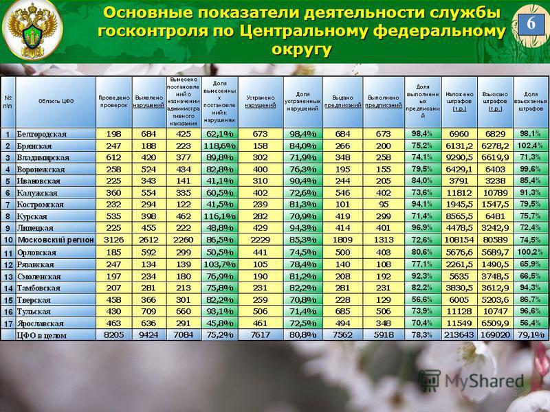 6 Основные показатели деятельности службы госконтроля по Центральному федеральному округу 6