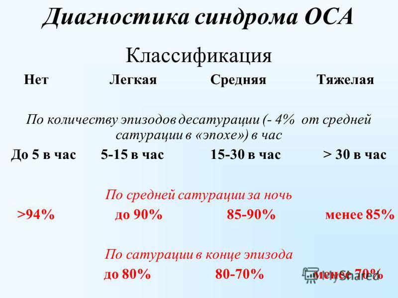 Диагностика синдрома ОСА Классификация Нет Легкая Средняя Тяжелая По количеству эпизодов десатурации (- 4% от средней сатурации в «эпохе») в час До 5 в час 5-15 в час 15-30 в час > 30 в час По средней сатурации за ночь >94% до 90% 85-90% менее 85% По