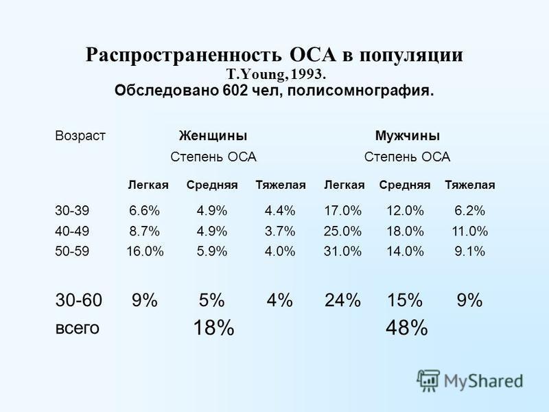 Распространенность ОСА в популяции T.Young, 1993. Обследовано 602 чел, полисомнография. Возраст ЖенщиныМужчины Степень ОСА Легкая СредняяТяжелая Легкая СредняяТяжелая 30-396.6%4.9%4.4%17.0%12.0%6.2% 40-498.7%4.9%3.7%25.0%18.0%11.0% 50-5916.0%5.9%4.0%