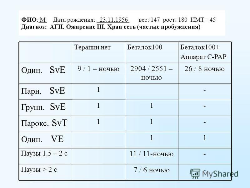 -11 / 11-ночью Паузы 1.5 – 2 с -7 / 6 ночью Паузы > 2 с 11 Один. VE -11 Парокс. SvT -11 Групп. SvE -1 Парн. SvE 26 / 8 ночью 2904 / 2551 – ночью 9 / 1 – ночью Один. SvE Беталок 100+ Аппарат С-РАР Беталок 100Терапии нет ФИО: М Дата рождения: 23.11.195