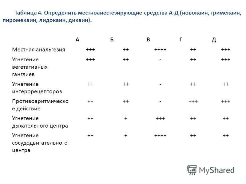 АБВГД Местная анальгезия++++++++++++++ Угнетение вегетативных ганглиев +++++- +++ Угнетение интерорецепторов ++ - Противоаритмическо е действие ++ -+++ Угнетение дыхательного центра ++++++++ Угнетение сосудодвигательного центра +++++++++ Таблица 4. О