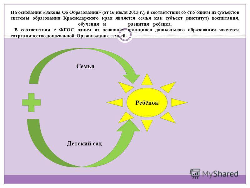 На основании «Закона Об Образовании» (от 16 июля 2013 г.), в соответствии со ст.6 одним из субъектов системы образования Краснодарского края является семья как субъект (институт) воспитания, обучения и развития ребенка. В соответствии с ФГОС одним из