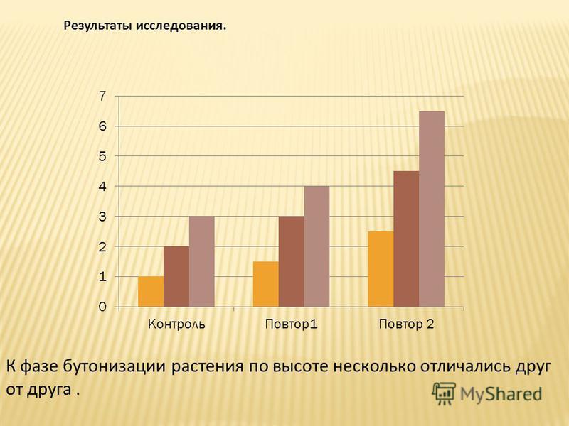 Результаты исследования. К фазе бутонизации растения по высоте несколько отличались друг от друга.