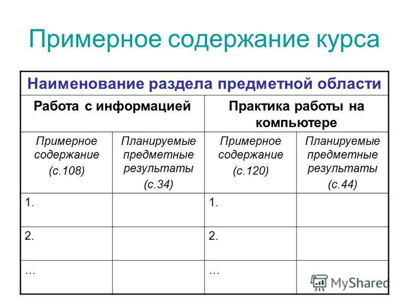 Примерное содержание курса Наименование раздела предметной области Работа с информацией Практика работы на компьютере Примерное содержание (с.108) Планируемые предметные результаты (с.34) Примерное содержание (с.120) Планируемые предметные результаты