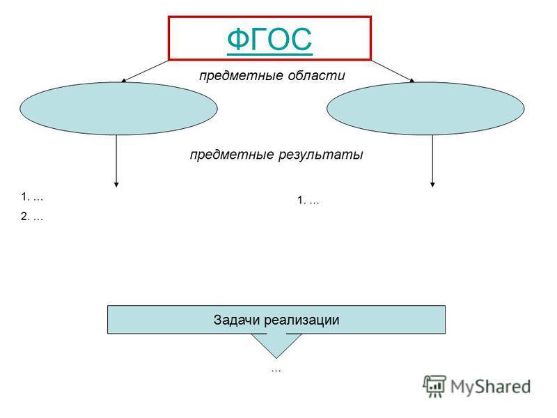ФГОС предметные области предметные результаты 1. … 2. … 1. … Задачи реализации …