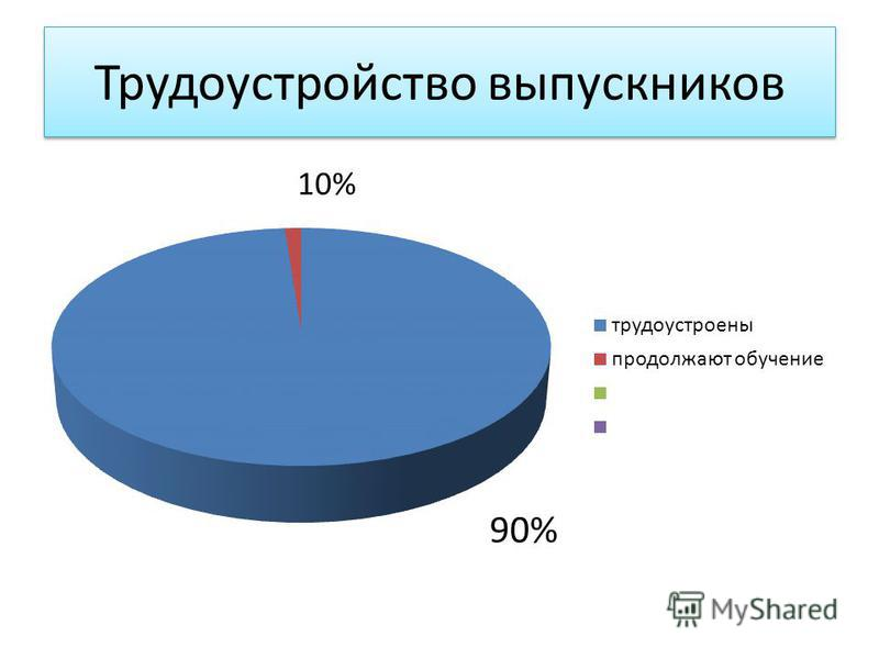 Трудоустройство выпускников 90%