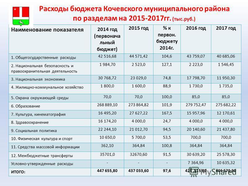 Расходы бюджета Кочевского муниципального района по разделам на 2015-2017 гг. (тыс.руб.) Наименование показателя 2014 год (первойачальный бюджет) 2015 год% к первой. бюджету 2014 г. 2016 год 2017 год 1. Общегосударственные расходы 42 516,6844 571,421