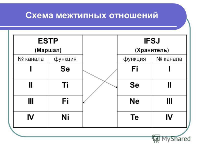 Схема межтипных отношений ESTP (Маршал) IFSJ (Хранитель) канала функция канала ISeFiI IITiSeII IIIFiNeIII IVNiTeIV