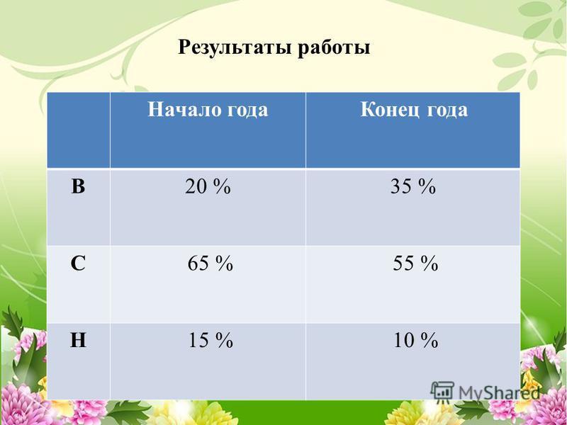 Начало года Конец года В20 %35 % С 65 % 55 % Н 15 % 10 % Результаты работы