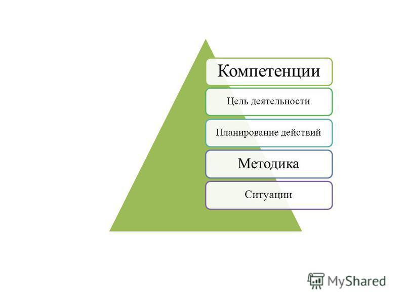 Компетенции Цель деятельности Планирование действий Методика Ситуации