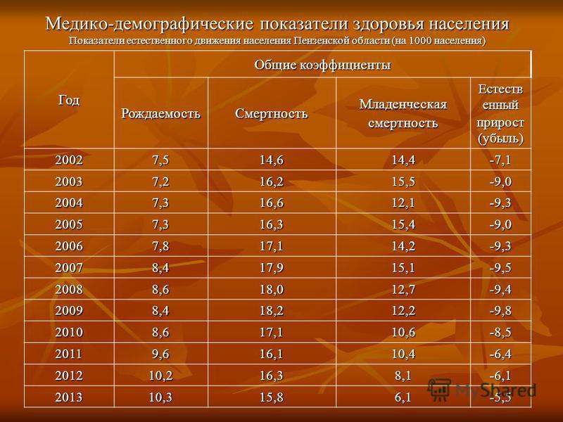 Медико-демографические показатели здоровья населения Показатели естественного движения населения Пензенской области (на 1000 населения) Год Общие коэффициенты Рождаемость СмертностьМладенческаясмертность Естеств енный прирост (убыль) 20027,514,614,4-