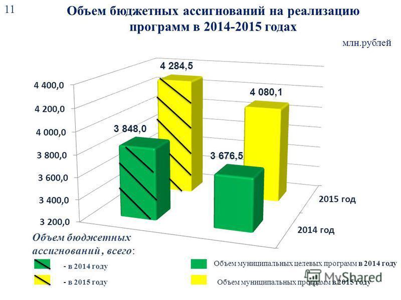 Объем бюджетных ассигнований на реализацию программ в 2014-2015 годах млн.рублей 11 Объем муниципальных целевых программ в 2014 году - в 2015 году Объем муниципальных программ в 2015 году