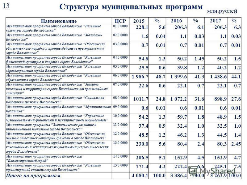 Структура муниципальных программ 13 млн.рублей НаименованиеЦСР2015 %2016%2017% Муниципальная программа города Волгодонска