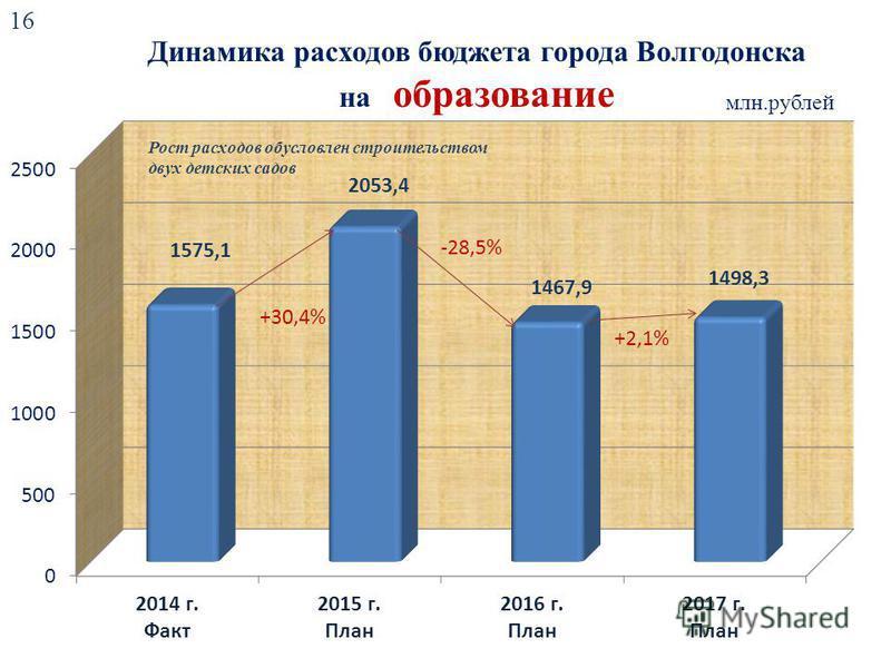 Динамика расходов бюджета города Волгодонска на образование млн.рублей +30,4% -28,5% +2,1% 16 Рост расходов обусловлен строительством двух детских садов
