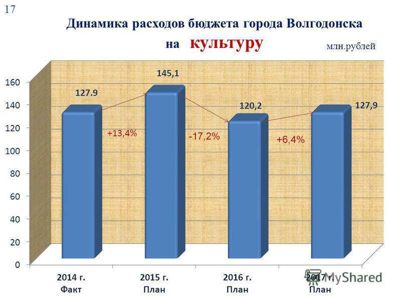 Динамика расходов бюджета города Волгодонска на культуру млн.рублей -17,2% +6,4% 17