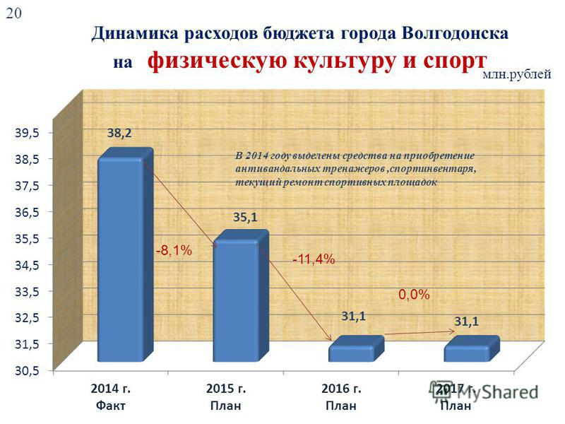Динамика расходов бюджета города Волгодонска на физическую культуру и спорт млн.рублей -11,4% 0,0% 20 В 2014 году выделены средства на приобретение антивандальных тренажеров,спортинвентаря, текущий ремонт спортивных площадок