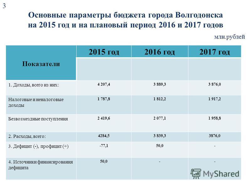 Основные параметры бюджета города Волгодонска на 2015 год и на плановый период 2016 и 2017 годов Показатели 2015 год 2016 год 2017 год 1. Доходы, всего из них: 4 207,43 889,33 876,0 Налоговые и неналоговые доходы 1 787,81 812,21 917,2 Безвозмездные п