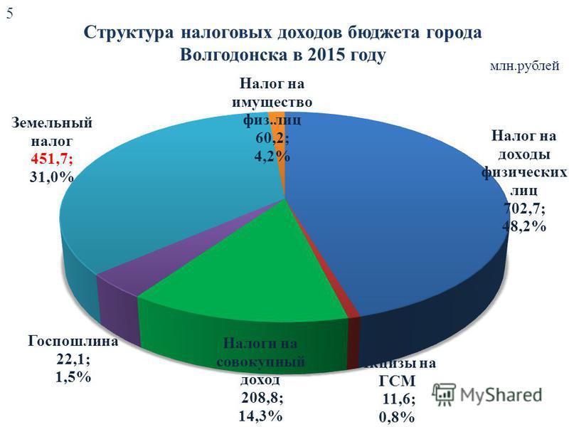Структура налоговых доходов бюджета города Волгодонска в 2015 году млн.рублей 5