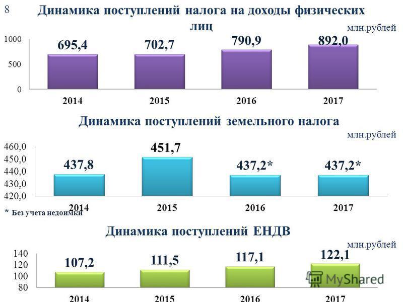 Динамика поступлений налога на доходы физических лиц млн.рублей 8 Динамика поступлений земельного налога млн.рублей Динамика поступлений ЕНДВ млн.рублей