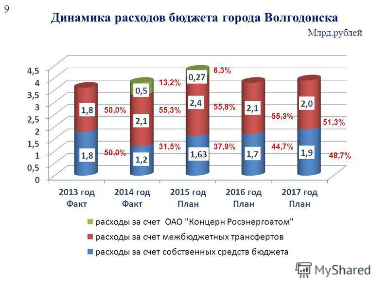 Динамика расходов бюджета города Волгодонска 9 Млрд.рублей 50,0% 55,3% 31,5% 55,8% 37,9% 55,3% 44,7% 51,3% 48,7% 13,2% 6,3%