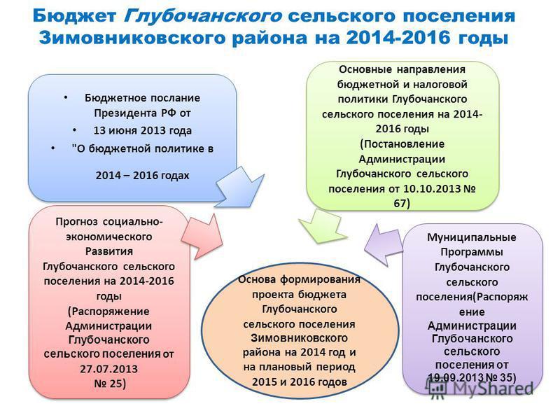Бюджет Глубочанского сельского поселения Зимовниковского района на 2014-2016 годы Бюджетное послание Президента РФ от 13 июня 2013 года