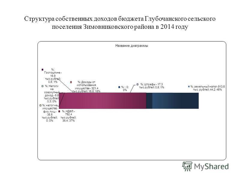 Структура собственных доходов бюджета Глубочанского сельского поселения Зимовниковского района в 2014 году