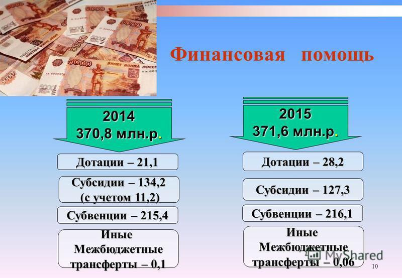 10 Финансовая помощь 2014 370,8 млн.р. Дотации – 21,1 Субсидии – 134,2 (с учетом 11,2) (с учетом 11,2) Субвенции – 215,4 Иные Межбюджетные трансферты – 0,1 2015 371,6 млн.р. Дотации – 28,2 Субсидии – 127,3 Субвенции – 216,1 Иные Межбюджетные трансфер