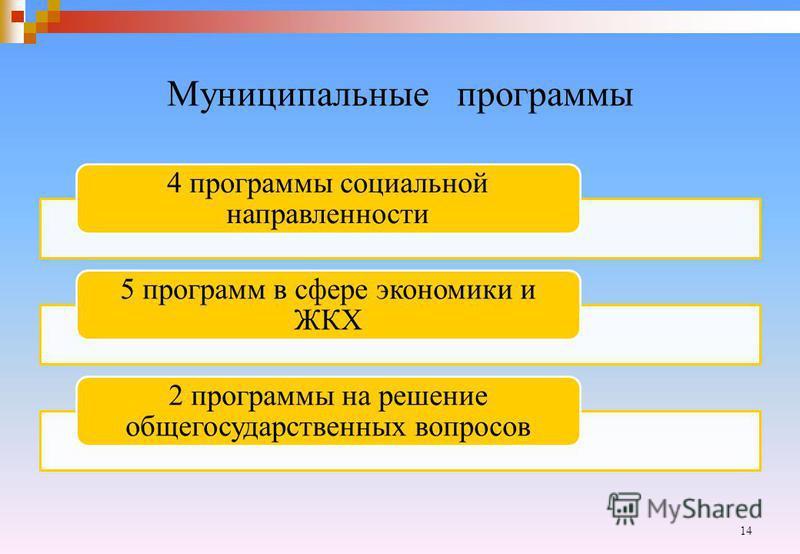Муниципальные программы 4 программы социальной направленности 5 программ в сфере экономики и ЖКХ 2 программы на решение общегосударственных вопросов 14