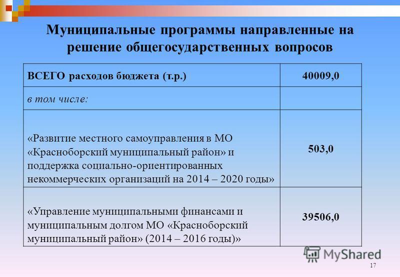 17 Муниципальные программы направленные на решение общегосударственных вопросов ВСЕГО расходов бюджета (т.р.)40009,0 в том числе: «Развитие местного самоуправления в МО «Красноборский муниципальный район» и поддержка социально-ориентированных некомме
