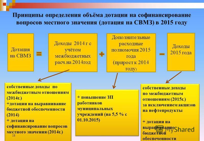 Принципы определения объёма дотации на софинансирование вопросов местного значения (дотация на СВМЗ) в 2015 году Дотация на СВМЗ Доходы 2014 г с учётом межбюджетных расч.на 2014 год Дополнительные расходные полномочия 2015 года (прирост к 2014 году )