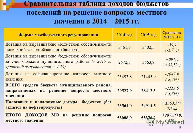 Сравнительная таблица доходов бюджетов поселений на решение вопросов местного значения в 2014 – 2015 гг. Формы межбюджетного регулирования 2014 год 2015 год Сравнение 2015/2014 Дотация на выравнивание бюджетной обеспеченности поселений за счет област