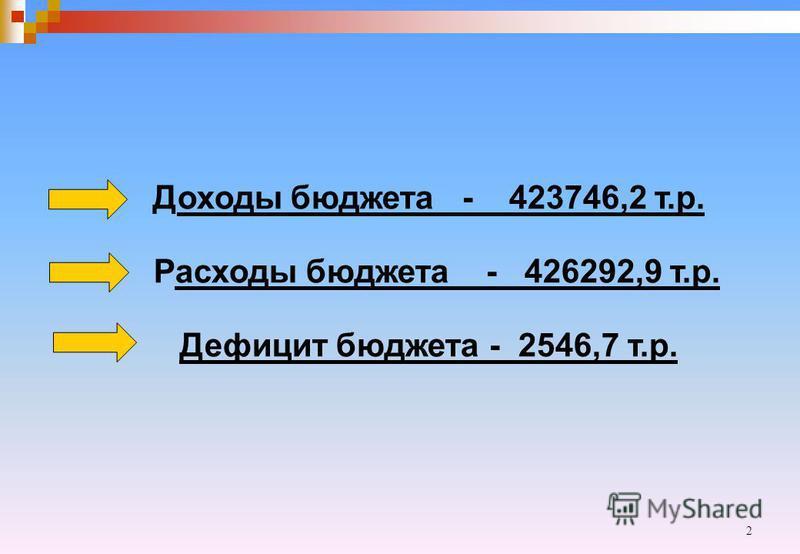 2 Доходы бюджета - 423746,2 т.р. Расходы бюджета - 426292,9 т.р. Дефицит бюджета - 2546,7 т.р.