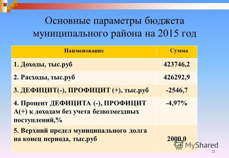 Основные параметры бюджета муниципального района на 2015 год Наименование Сумма 1. Доходы, тыс.руб 423746,2 2. Расходы, тыс.руб 426292,9 3. ДЕФИЦИТ(-), ПРОФИЦИТ (+), тыс.руб-2546,7 4. Процент ДЕФИЦИТА (-), ПРОФИЦИТ А(+) к доходам без учета безвозмезд