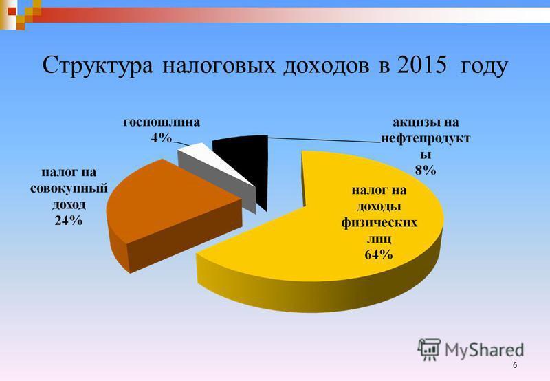 Структура налоговых доходов в 2015 году 6