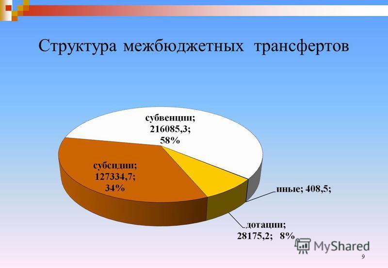 Структура межбюджетных трансфертов 9