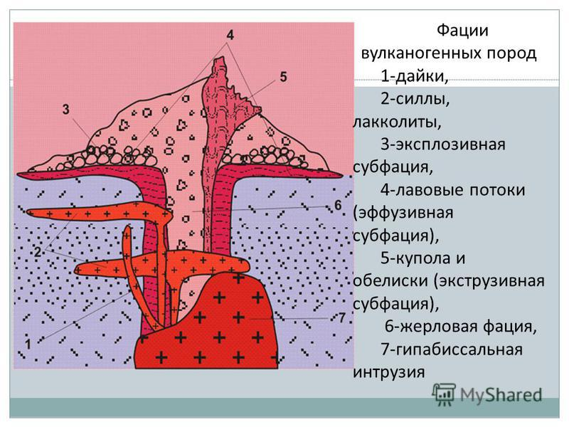 Фации вулканогенных пород 1-дайки, 2-силы, лакколиты, 3-эксплозивная субфация, 4-лавовые потоки (эффузивная субфация), 5-купола и обелиски (экструзивная субфация), 6-шерловая фация, 7-гипабиссальная интрузия