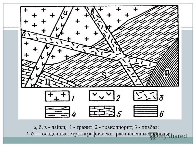 а, б, в - дайки; 1 - гранит; 2 - гранодиорит; 3 - диабаз; 4- 6 осадочные, стратиграфический расчлененные породы