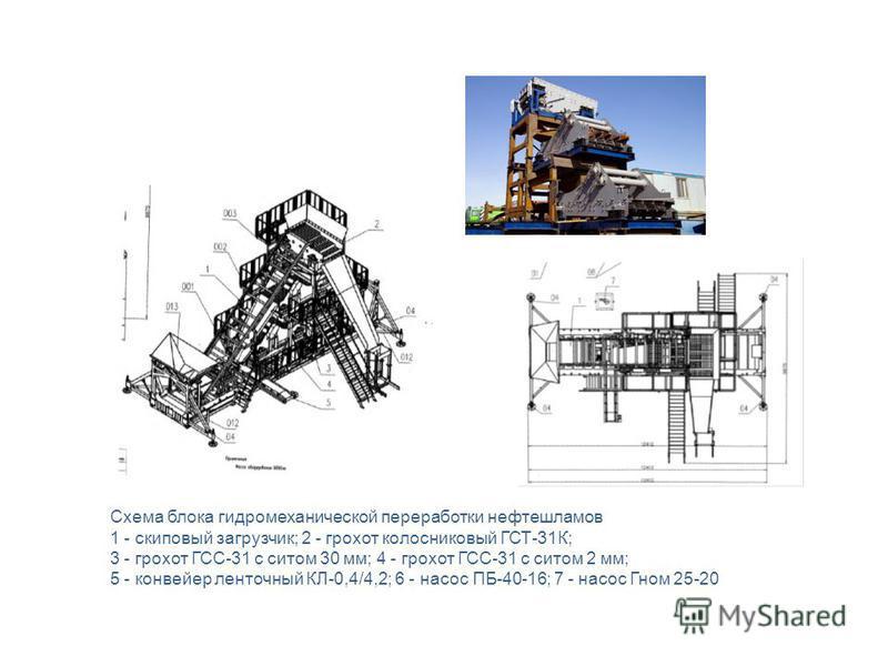 Схема блока гидромеханической переработки нефтешламов 1 - скиповый загрузчик; 2 - грохот колосниковый ГСТ-31К; 3 - грохот ГСС-31 с ситом 30 мм; 4 - грохот ГСС-31 с ситом 2 мм; 5 - конвейер ленточный КЛ-0,4/4,2; 6 - насос ПБ-40-16; 7 - насос Гном 25-2